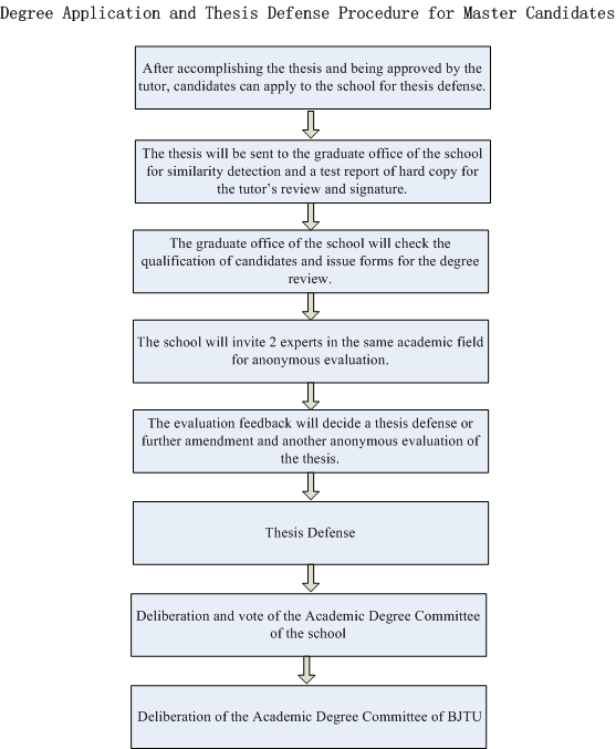 Technology & Operations Management - Doctoral - Harvard
